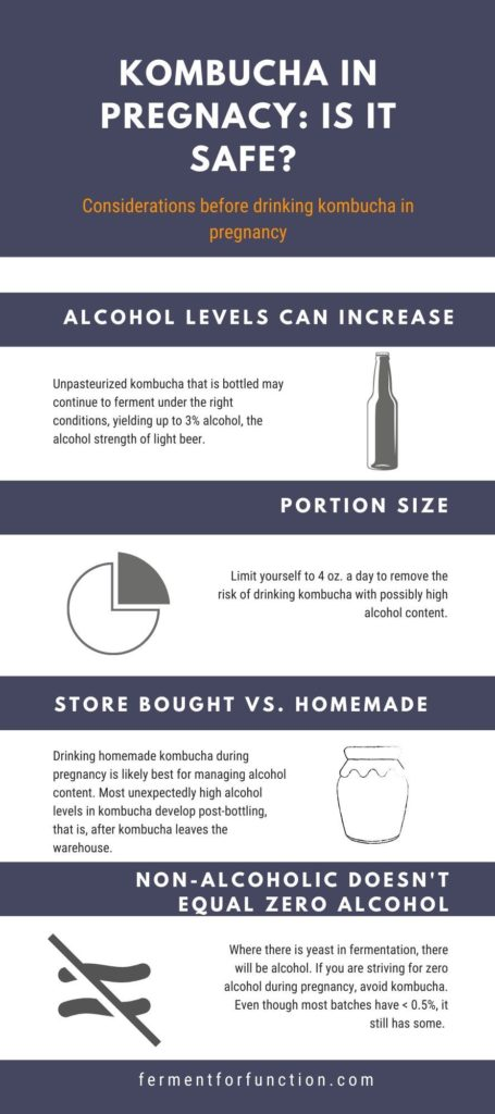 """Infographic titled """"Kombucha in pregnancy: is it safe?"""" This summarizes the points to consider before drinking kombucha in pregnancy."""